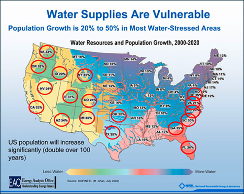 water_supplies